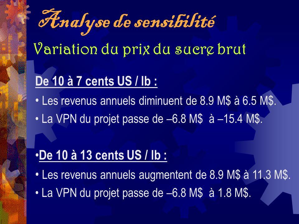 Analyse de sensibilité Variation du prix du sucre brut De 10 à 7 cents US / lb : Les revenus annuels diminuent de 8.9 M$ à 6.5 M$. La VPN du projet pa