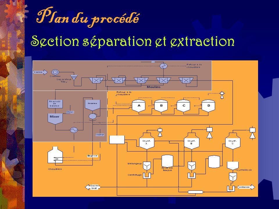 Section séparation et extraction Plan du procédé