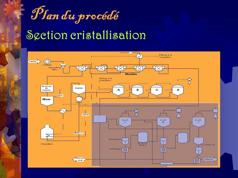 Section cristallisation Plan du procédé