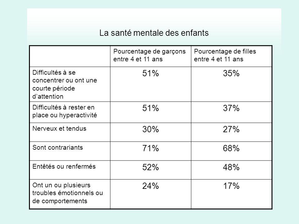 La santé mentale des enfants Pourcentage de garçons entre 4 et 11 ans Pourcentage de filles entre 4 et 11 ans Difficultés à se concentrer ou ont une c