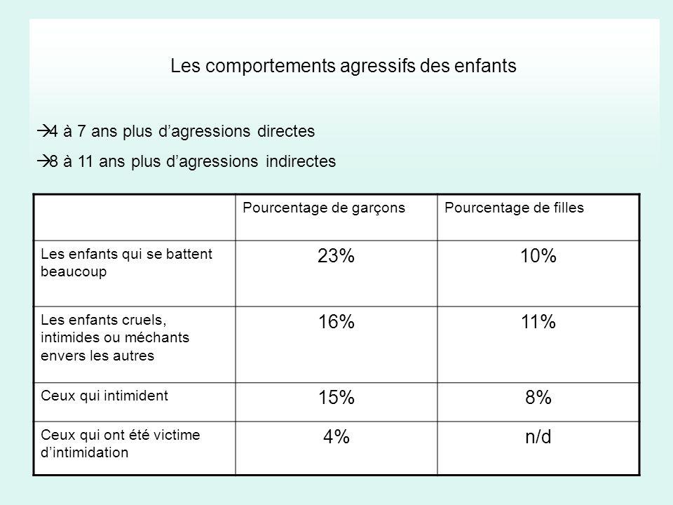 Les comportements agressifs des enfants 4 à 7 ans plus dagressions directes 8 à 11 ans plus dagressions indirectes Pourcentage de garçonsPourcentage d