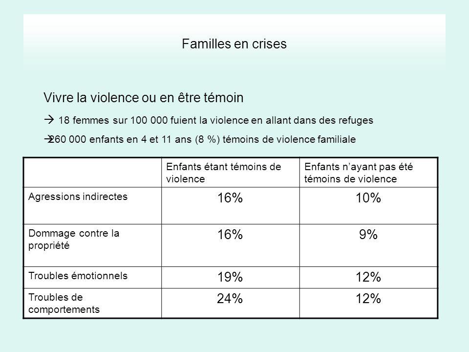 Familles en crises Vivre la violence ou en être témoin 18 femmes sur 100 000 fuient la violence en allant dans des refuges 260 000 enfants en 4 et 11