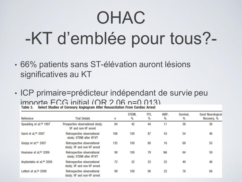 OHAC -KT demblée pour tous?- 66% patients sans ST-élévation auront lésions significatives au KT ICP primaire=prédicteur indépendant de survie peu importe ECG initial (OR 2.06 p=0,013)