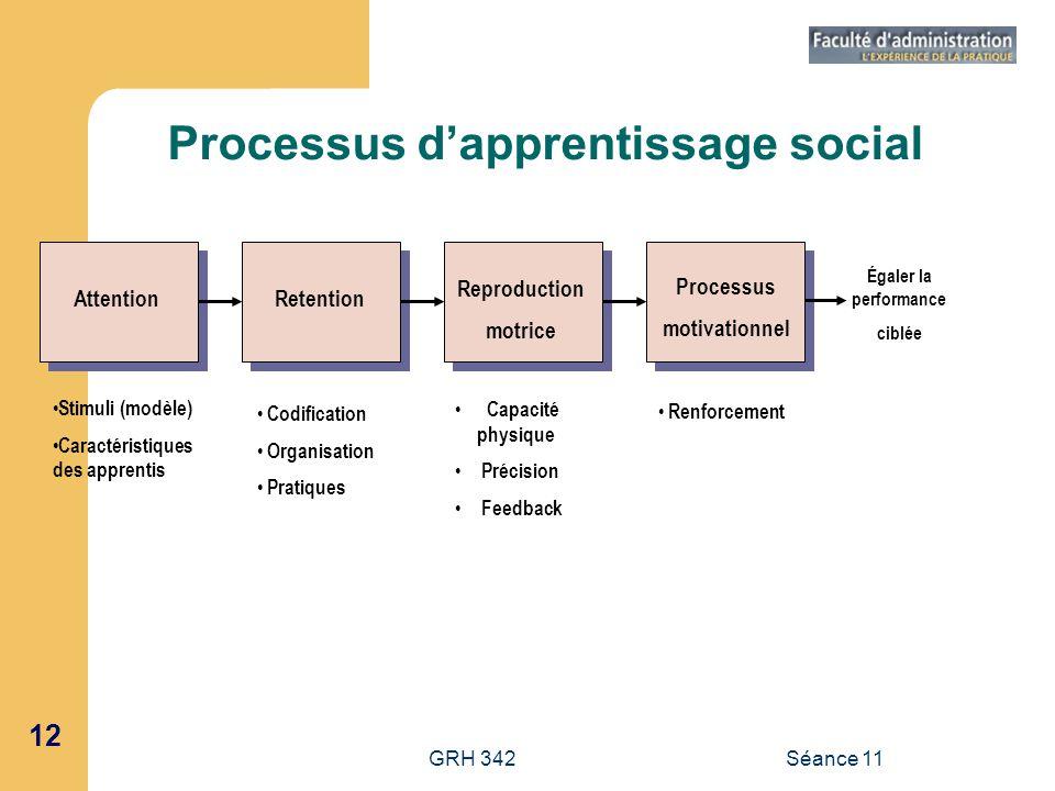 12 GRH 342Séance 11 Processus dapprentissage social Égaler la performance ciblée AttentionRetention Reproduction motrice Processus motivationnel Stimu
