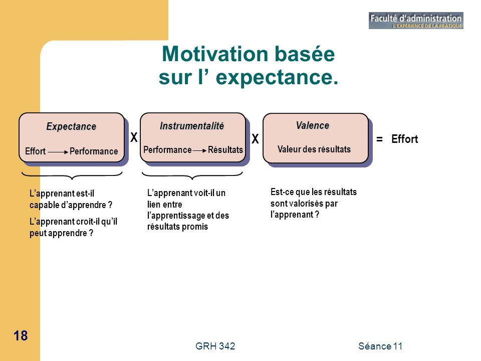 18 GRH 342Séance 11 Motivation basée sur l expectance. X X = Effort Expectance Instrumentalité Valence Effort Performance Performance Résultats Valeur