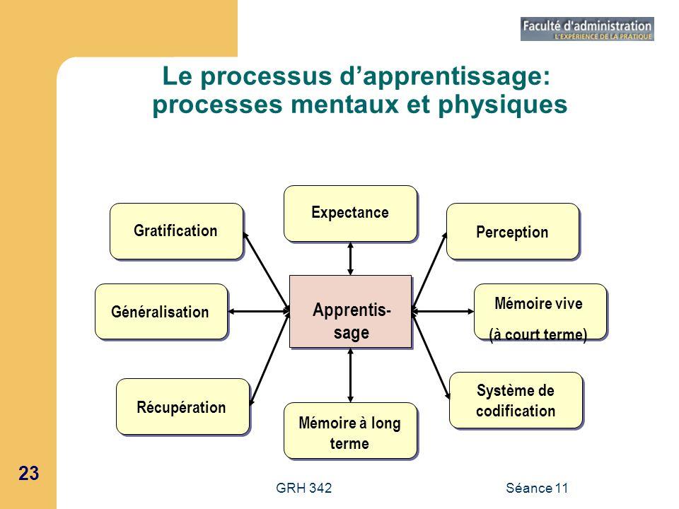 23 GRH 342Séance 11 Le processus dapprentissage: processes mentaux et physiques Apprentis- sage Expectance Perception Mémoire vive (à court terme) Sys