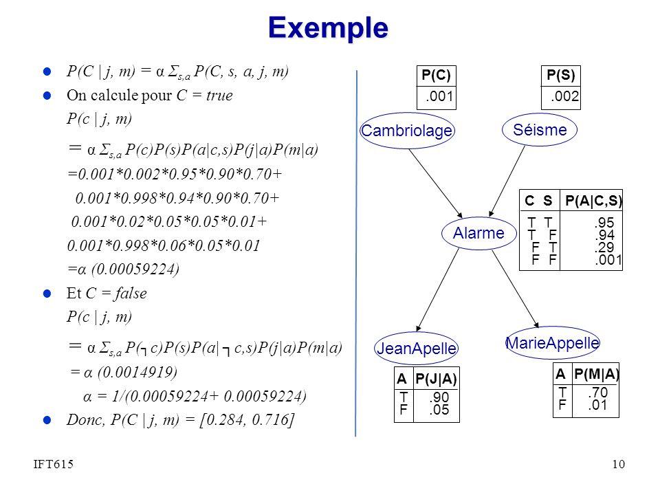 Exemple l P(C | j, m) = α Σ s,a P(C, s, a, j, m) l On calcule pour C = true P(c | j, m) = α Σ s,a P(c)P(s)P(a|c,s)P(j|a)P(m|a) =0.001*0.002*0.95*0.90*0.70+ 0.001*0.998*0.94*0.90*0.70+ 0.001*0.02*0.05*0.05*0.01+ 0.001*0.998*0.06*0.05*0.01 =α (0.00059224) l Et C = false P(c | j, m) = α Σ s,a P( c)P(s)P(a| c,s)P(j|a)P(m|a) = α (0.0014919) α = 1/(0.00059224+ 0.00059224) l Donc, P(C | j, m) = [0.284, 0.716] Cambriolage Séisme Alarme JeanApelle MarieAppelle C S P(A|C,S) T T.95 T F.94 F T.29 F F.001 A P(J|A) T.90 F.05 A P(M|A) T.70 F.01 P(C).001 P(S).002 IFT61510