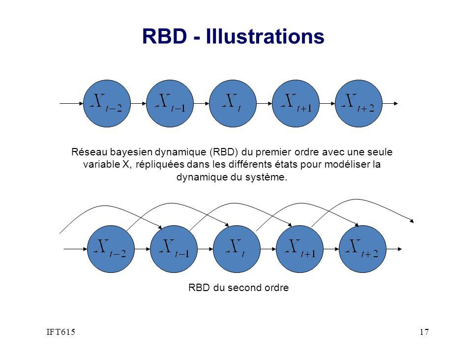 RBD - Illustrations RBD du second ordre Réseau bayesien dynamique (RBD) du premier ordre avec une seule variable X, répliquées dans les différents éta
