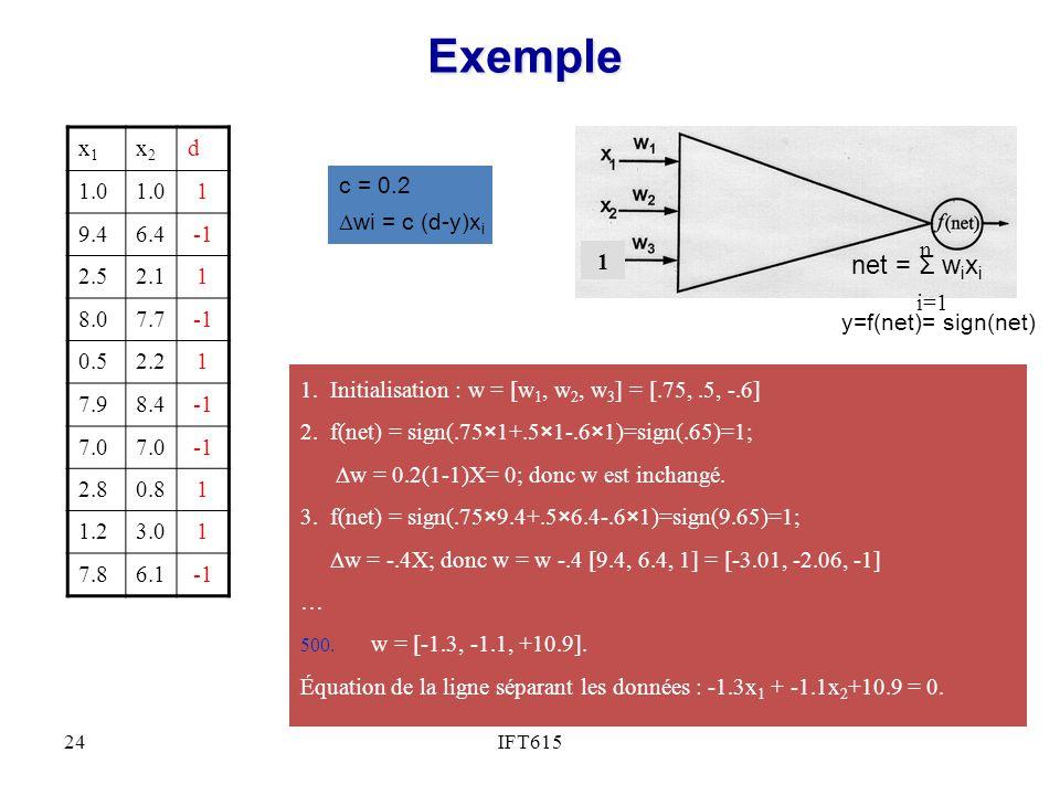 IFT61524 Exemple y=f(net)= sign(net) 1 i=1 n net = Σ w i x i c = 0.2 wi = c (d-y)x i x1x1 x2x2 d 1.0 1 9.46.4 2.52.11 8.07.7 0.52.21 7.98.4 7.0 2.80.81 1.23.01 7.86.1 1.