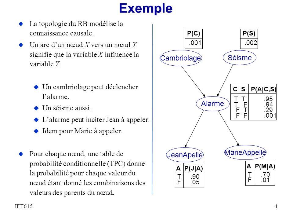 Exemple l La topologie du RB modélise la connaissance causale. l Un arc dun nœud X vers un nœud Y signifie que la variable X influence la variable Y.