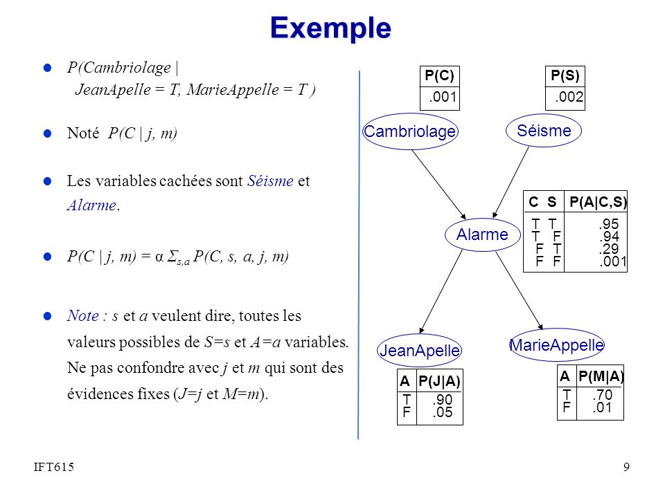 Exemple l P(Cambriolage | JeanApelle = T, MarieAppelle = T ) l Noté P(C | j, m) l Les variables cachées sont Séisme et Alarme. l P(C | j, m) = α Σ s,a