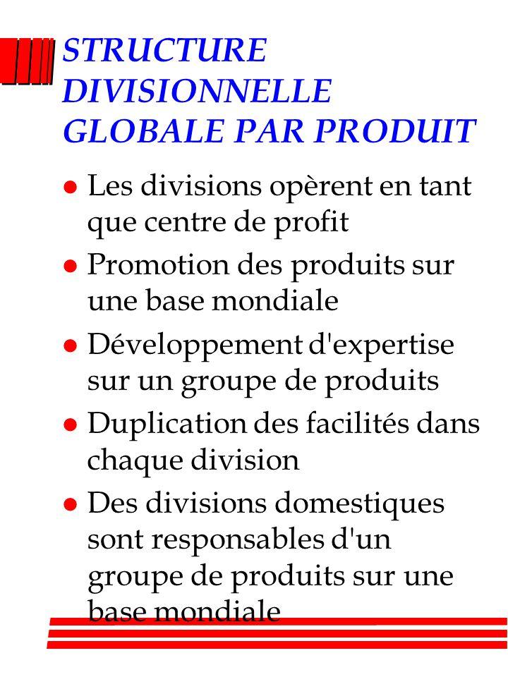 STRUCTURE DIVISIONNELLE GLOBALE PAR PRODUIT l Les divisions opèrent en tant que centre de profit l Promotion des produits sur une base mondiale l Développement d expertise sur un groupe de produits l Duplication des facilités dans chaque division l Des divisions domestiques sont responsables d un groupe de produits sur une base mondiale