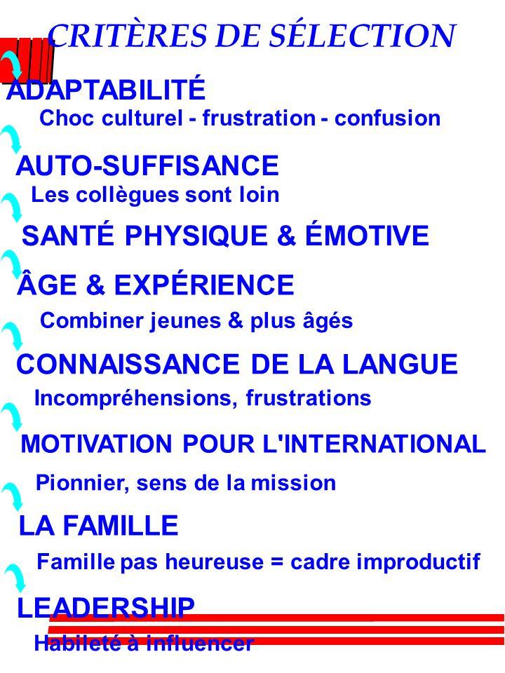 CRITÈRES DE SÉLECTION ADAPTABILITÉ Choc culturel - frustration - confusion AUTO-SUFFISANCE Les collègues sont loin SANTÉ PHYSIQUE & ÉMOTIVE ÂGE & EXPÉRIENCE Combiner jeunes & plus âgés CONNAISSANCE DE LA LANGUE Incompréhensions, frustrations MOTIVATION POUR L INTERNATIONAL Pionnier, sens de la mission LA FAMILLE LEADERSHIP Habileté à influencer Famille pas heureuse = cadre improductif