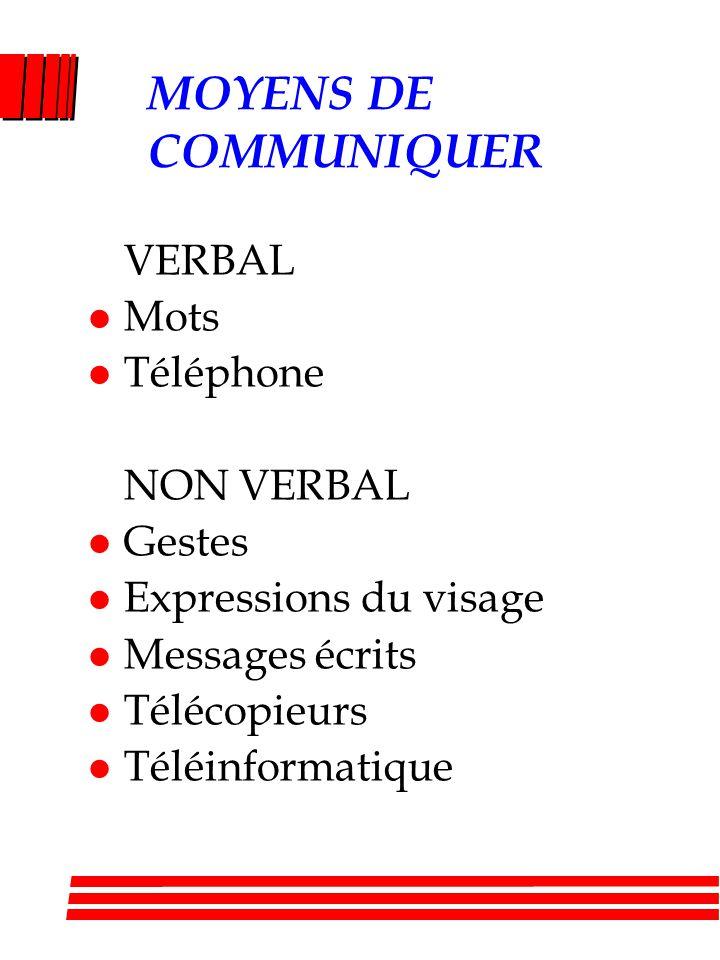 MOYENS DE COMMUNIQUER VERBAL l Mots l Téléphone NON VERBAL l Gestes l Expressions du visage l Messages écrits l Télécopieurs l Téléinformatique