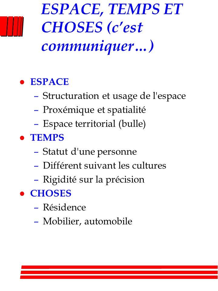 ESPACE, TEMPS ET CHOSES (cest communiquer…) l ESPACE –Structuration et usage de l'espace –Proxémique et spatialité –Espace territorial (bulle) l TEMPS