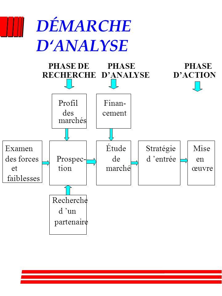 DÉMARCHE DANALYSE Profil Finan- des cement marchés Examen Étude Stratégie Mise des forces Prospec- de d entrée en et tion marché œuvre faiblesses Recherche d un partenaire PHASE DE PHASE PHASE RECHERCHE DANALYSE DACTION