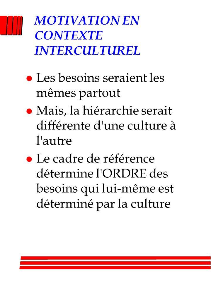 MOTIVATION EN CONTEXTE INTERCULTUREL l Les besoins seraient les mêmes partout l Mais, la hiérarchie serait différente d une culture à l autre l Le cadre de référence détermine l ORDRE des besoins qui lui-même est déterminé par la culture