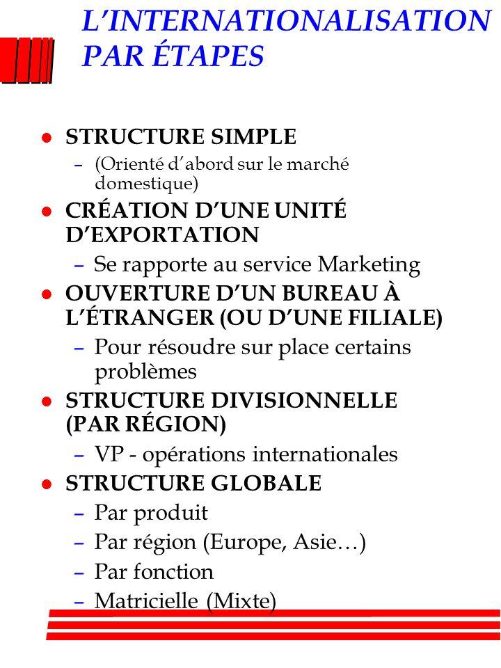 LINTERNATIONALISATION PAR ÉTAPES l STRUCTURE SIMPLE –(Orienté dabord sur le marché domestique) l CRÉATION DUNE UNITÉ DEXPORTATION –Se rapporte au serv