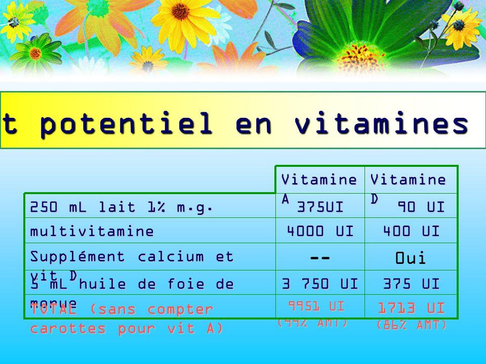 Apport potentiel en vitamines A + D 1713 UI (86% AMT) 9951 UI (99% AMT) 9951 UI (99% AMT) 375 UI 3 750 UI 5 mL huile de foie de morue 0ui-- Supplément
