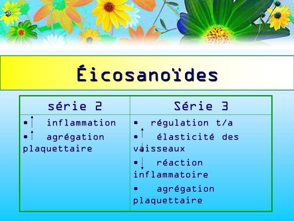 Synthèse des w-6 et des w-3 c 18 : 2 w-6 (AL)C 18 :3 w-3 (ALN) d-6 désaturase c 18 : 3 w-6 C 18 :4 w-3 élongase élongase c 20 : 3 w-6 C 20 :4 w-3 c 20 : 3 w-6 C 20 :4 w-3 d-5 désaturase Éicosanoïdes série 2 c 20 : 4 w-6 (AA)C 20 :5 w-3 (EPA) Éicosanoïdes série 3 Élongase c 22 : 4 w-6 C 22 :5 w-3 d-4 désaturase c 22 : 5 w-6C 22 :6 w-3 (DHA) c 22 : 5 w-6C 22 :6 w-3 (DHA)
