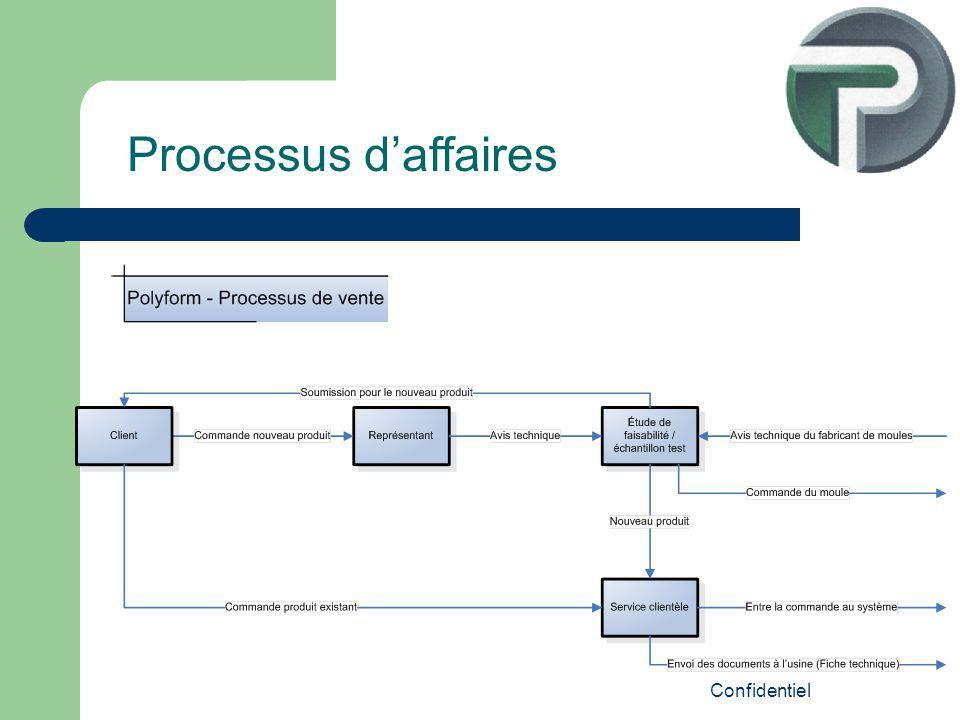 Confidentiel Processus daffaires