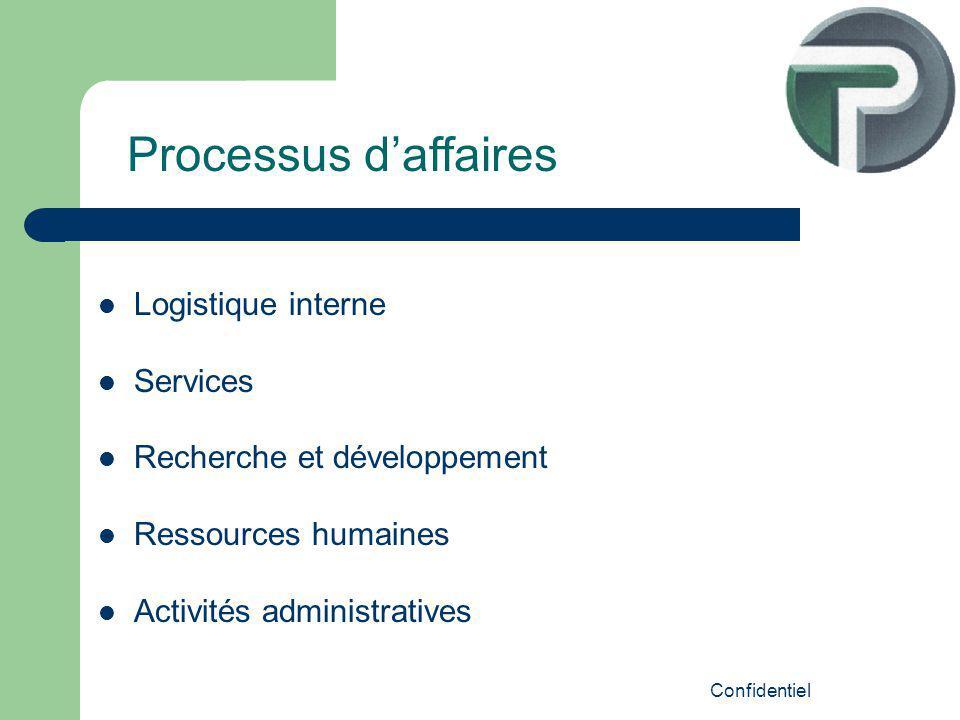Confidentiel Logistique interne Services Recherche et développement Ressources humaines Activités administratives Processus daffaires