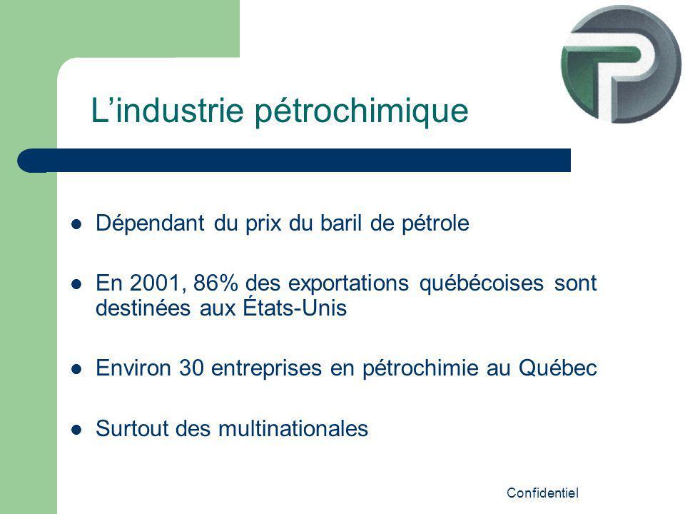 Confidentiel Dépendant du prix du baril de pétrole En 2001, 86% des exportations québécoises sont destinées aux États-Unis Environ 30 entreprises en pétrochimie au Québec Surtout des multinationales Lindustrie pétrochimique