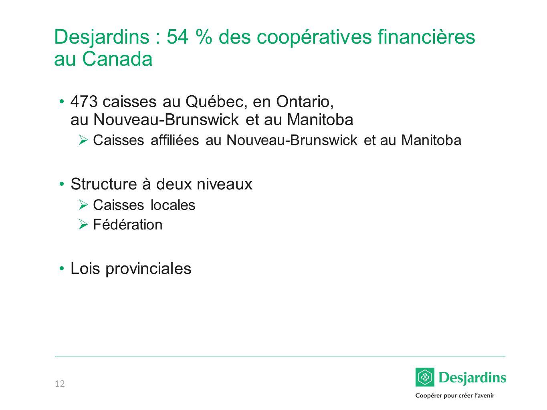 12 Desjardins : 54 % des coopératives financières au Canada 473 caisses au Québec, en Ontario, au Nouveau-Brunswick et au Manitoba Caisses affiliées au Nouveau-Brunswick et au Manitoba Structure à deux niveaux Caisses locales Fédération Lois provinciales
