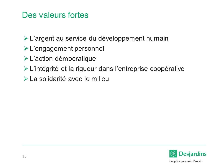 15 Des valeurs fortes Largent au service du développement humain Lengagement personnel Laction démocratique Lintégrité et la rigueur dans lentreprise coopérative La solidarité avec le milieu
