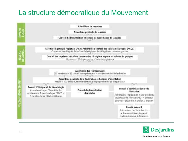 19 La structure démocratique du Mouvement