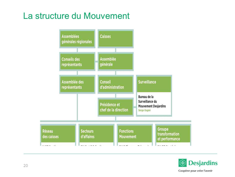 20 La structure du Mouvement