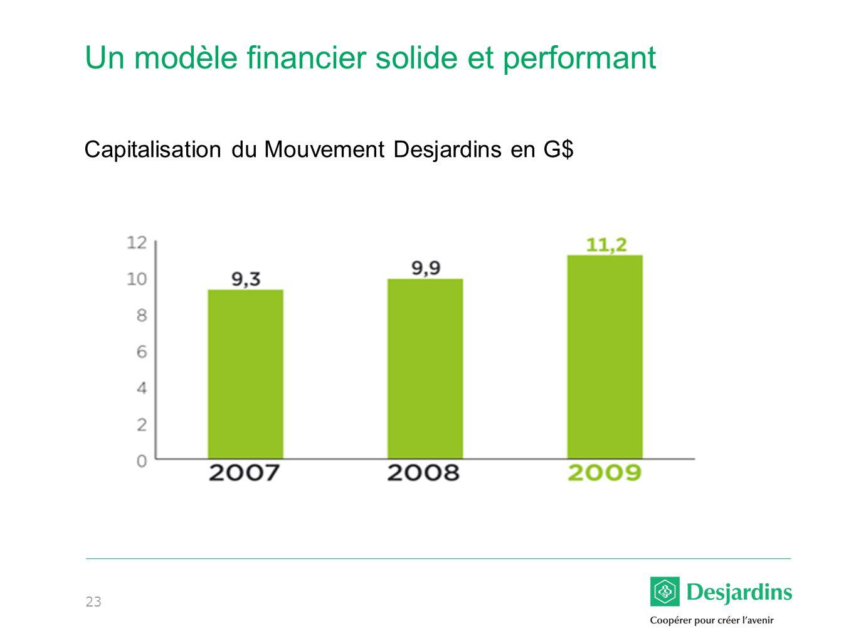 23 Un modèle financier solide et performant Capitalisation du Mouvement Desjardins en G$