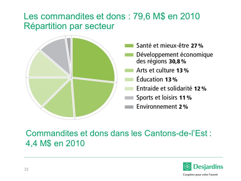 35 Les commandites et dons : 79,6 M$ en 2010 Répartition par secteur Commandites et dons dans les Cantons-de-lEst : 4,4 M$ en 2010