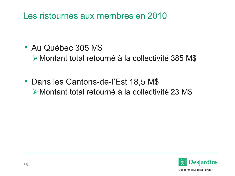 36 Les ristournes aux membres en 2010 Au Québec 305 M$ Montant total retourné à la collectivité 385 M$ Dans les Cantons-de-lEst 18,5 M$ Montant total retourné à la collectivité 23 M$