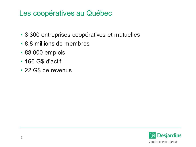 9 Les coopératives au Québec 3 300 entreprises coopératives et mutuelles 8,8 millions de membres 88 000 emplois 166 G$ dactif 22 G$ de revenus