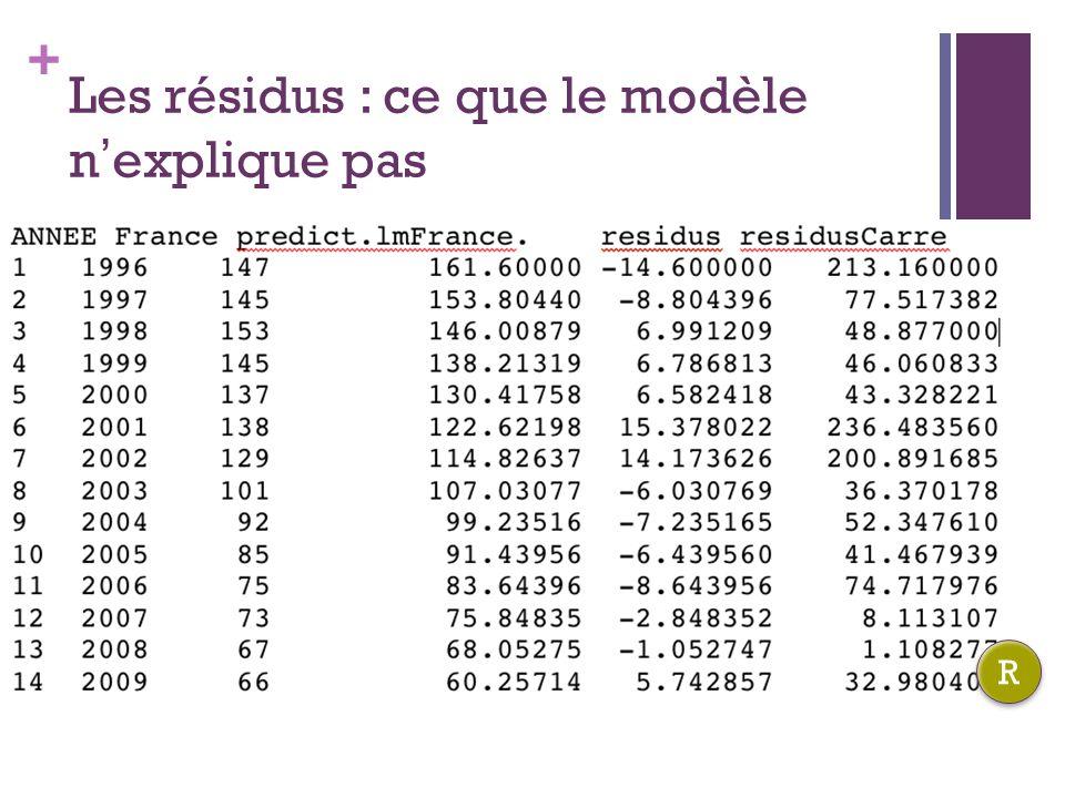+ Les résidus : ce que le modèle nexplique pas R R