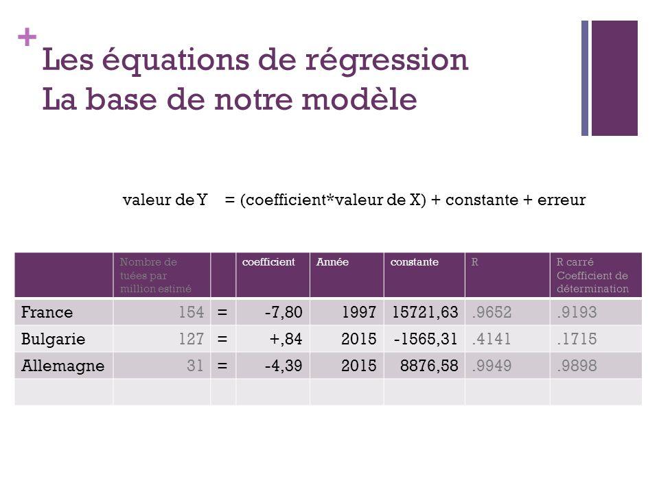 + Les équations de régression La base de notre modèle valeur de Y = (coefficient*valeur de X) + constante + erreur Nombre de tuées par million estimé