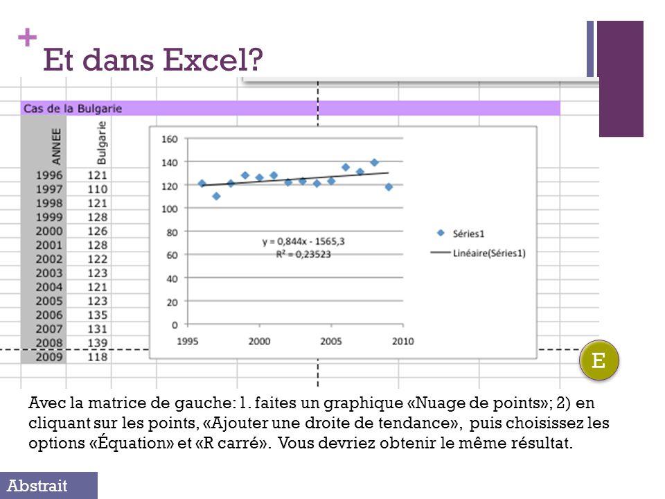 + Et dans Excel? Avec la matrice de gauche: 1. faites un graphique «Nuage de points»; 2) en cliquant sur les points, «Ajouter une droite de tendance»,
