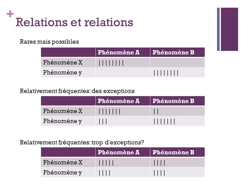 + Relations et relations Phénomène APhénomène B Phénomène X|||||||| Phénomène y|||||||| Phénomène APhénomène B Phénomène X||||||||| Phénomène y|||||||