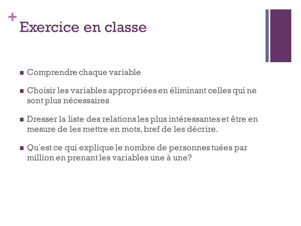 + Exercice en classe Comprendre chaque variable Choisir les variables appropriées en éliminant celles qui ne sont plus nécessaires Dresser la liste de