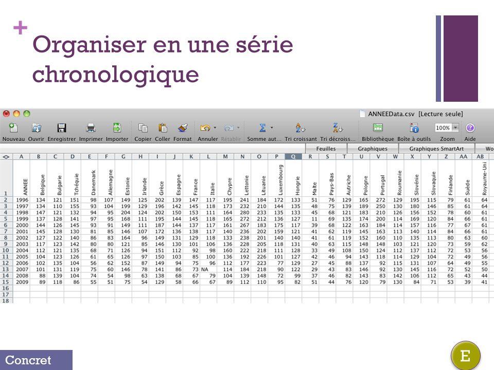 + Organiser en une série chronologique E E Concret