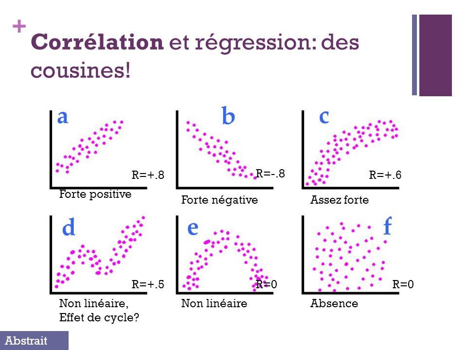 + Corrélation et régression: des cousines! Forte positive Assez forteForte négative Non linéaire, Effet de cycle? AbsenceNon linéaire R=+.8 R=-.8 R=+.