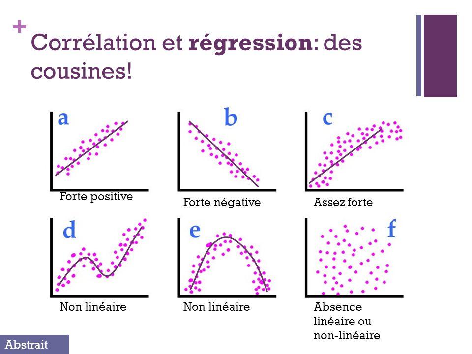 + Corrélation et régression: des cousines! Forte positive Assez forteForte négative Non linéaireAbsence linéaire ou non-linéaire Non linéaire Abstrait