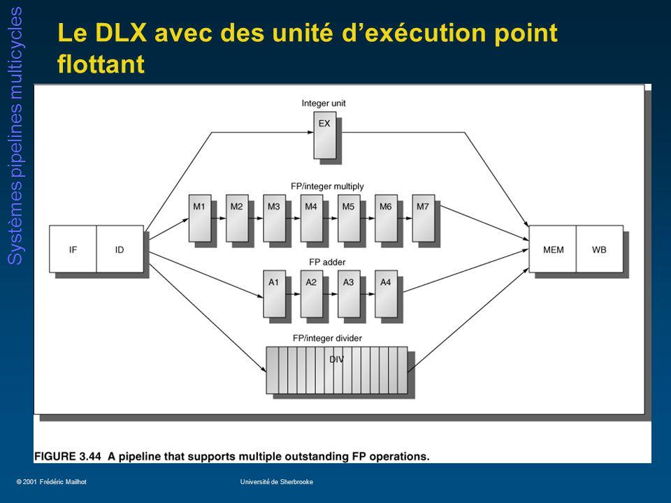 © 2001 Frédéric MailhotUniversité de Sherbrooke Systèmes pipelines multicycles Le DLX avec des unité dexécution point flottant