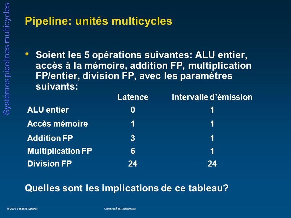 © 2001 Frédéric MailhotUniversité de Sherbrooke Systèmes pipelines multicycles Pipeline: implications multicycles Toutes les opérations peuvent commencer une instruction par coup dhorloge, excepté la division.