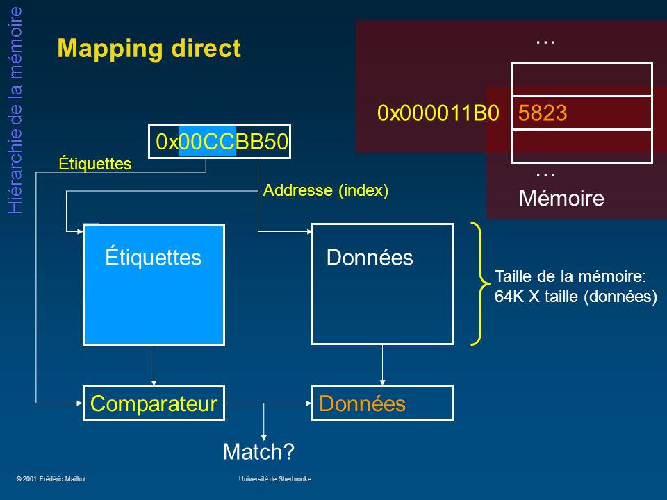 © 2001 Frédéric MailhotUniversité de Sherbrooke Hiérarchie de la mémoire Mapping direct Match? … 0x000011B0 5823 … Mémoire Taille de la mémoire: 64K X