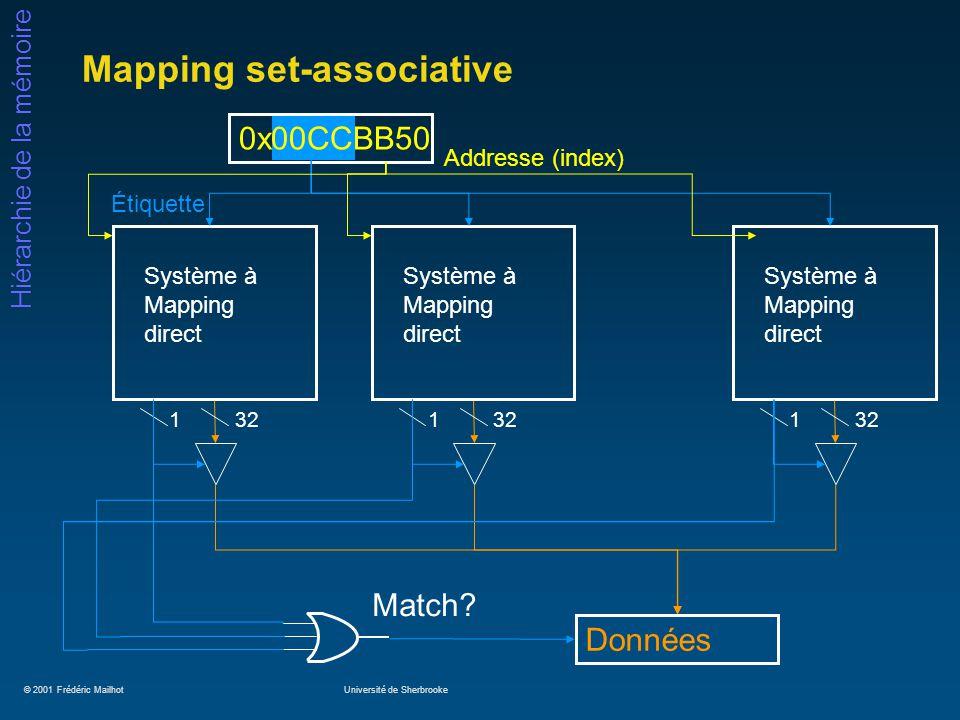 © 2001 Frédéric MailhotUniversité de Sherbrooke Hiérarchie de la mémoire Mapping set-associative Données 0x00CCBB50 Addresse (index) Match? Système à