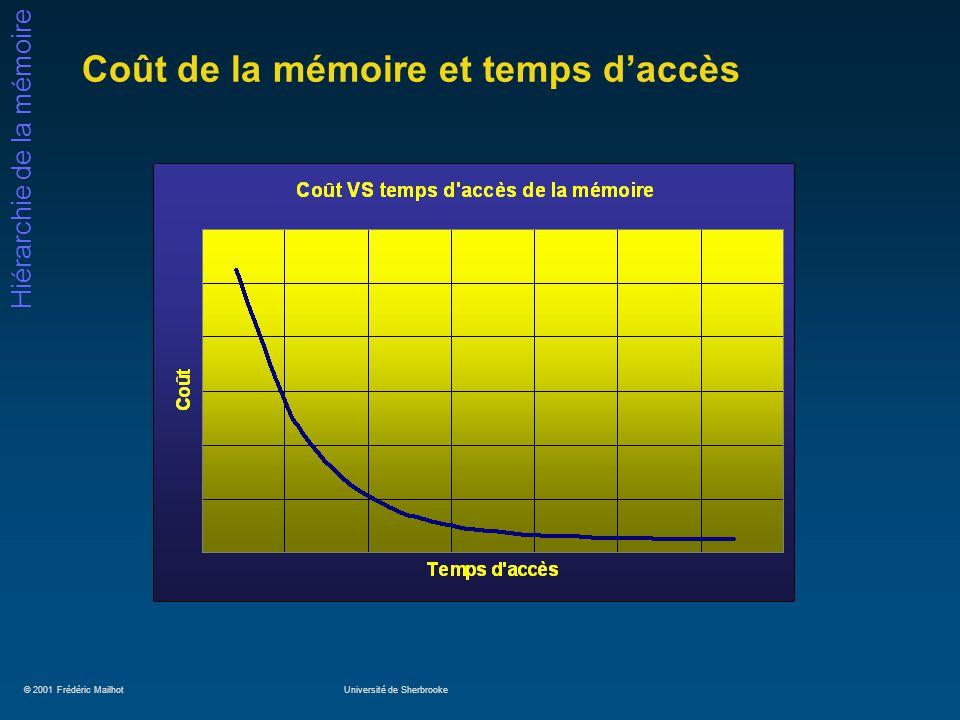 © 2001 Frédéric MailhotUniversité de Sherbrooke Hiérarchie de la mémoire Coût de la mémoire et temps daccès
