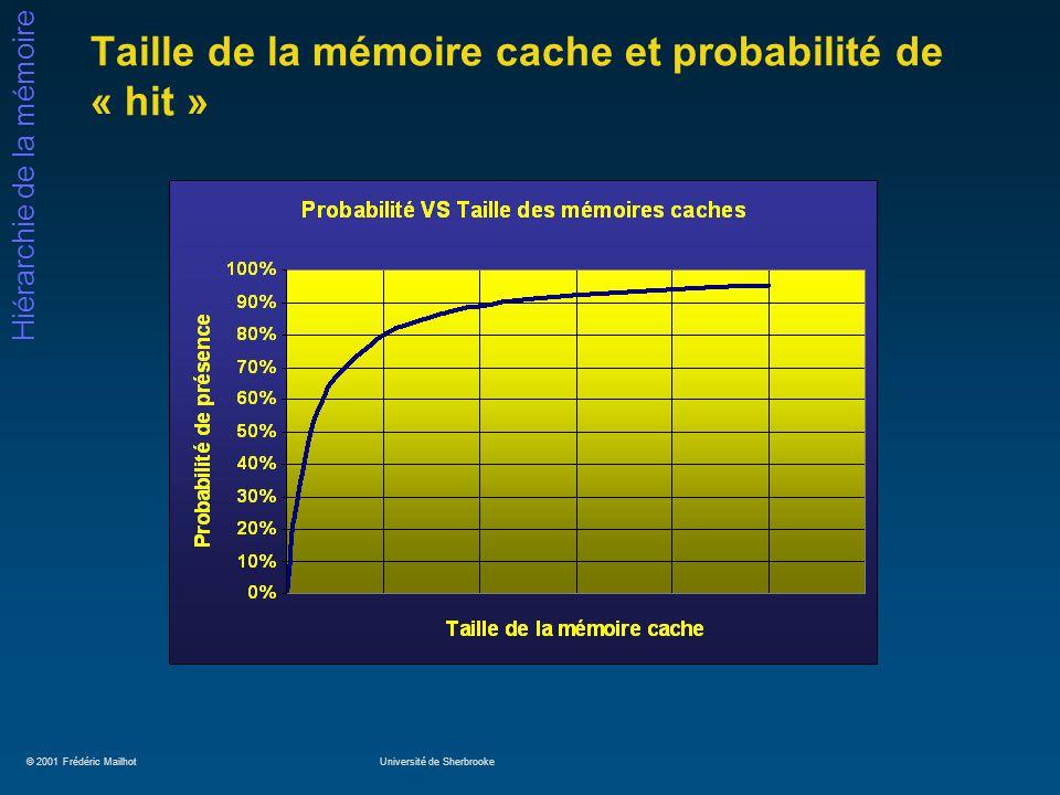 © 2001 Frédéric MailhotUniversité de Sherbrooke Hiérarchie de la mémoire Taille de la mémoire cache et probabilité de « hit »