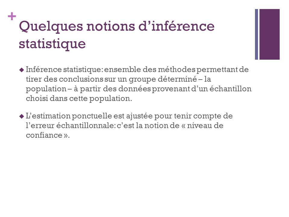 + Quelques notions dinférence statistique Inférence statistique: ensemble des méthodes permettant de tirer des conclusions sur un groupe déterminé – la population – à partir des données provenant dun échantillon choisi dans cette population.